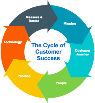 Cycle of Customer Success