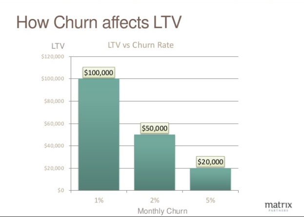 Churn affects LTV SaaS